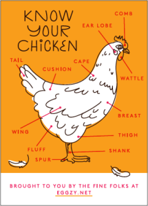 Know Your Chicken